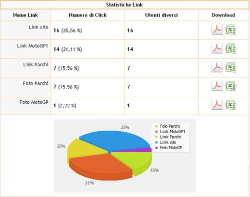 Statistiche di lettura di link